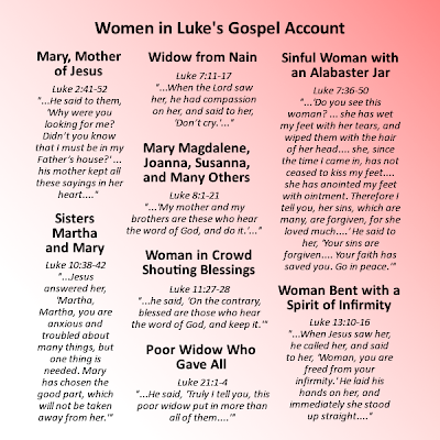 Jesus's encounters with women in the Gospel account of Luke.