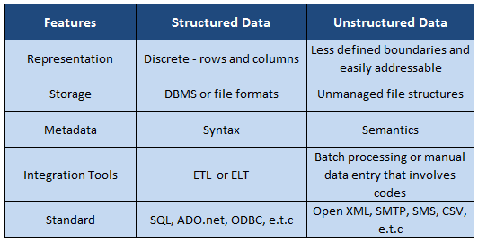 bi tools and techniques  structured  u0026 unstructured data   data warehouse