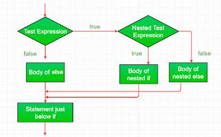 penggunaan if nested atau if bersalarang pada Java dalam membuat keputusan program