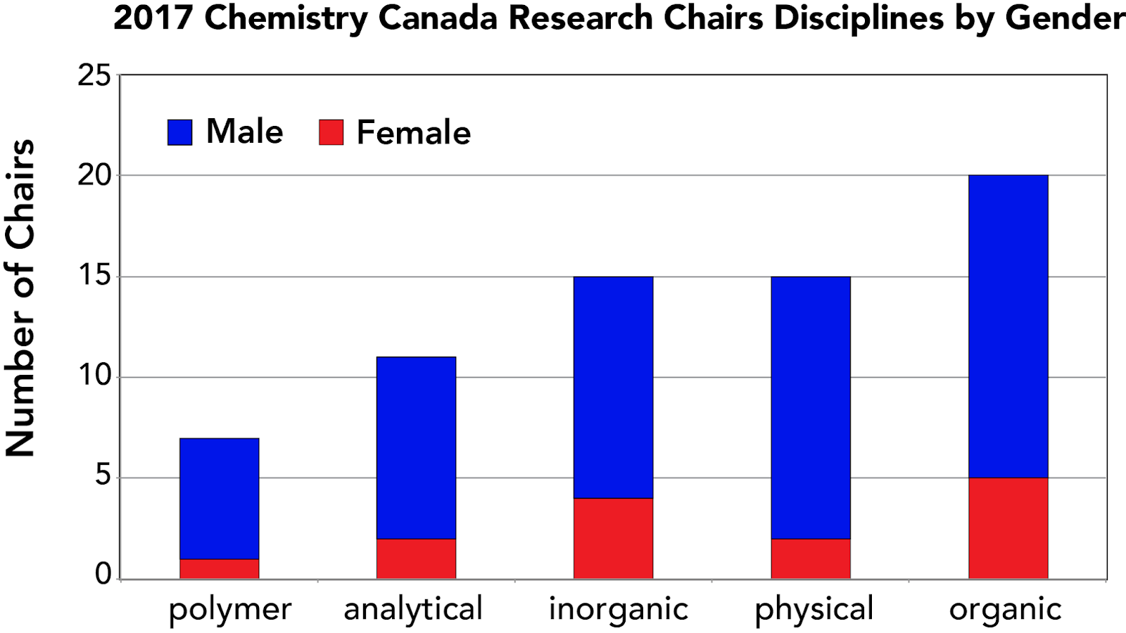 Canadian Chemistry Faculty Positions: 2017 Gender Equity in