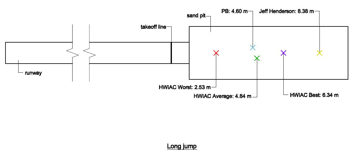 Long Jump Diagram Block And Schematic Diagrams