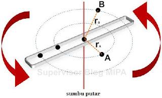 pengertian atau definisi gerak rotasi