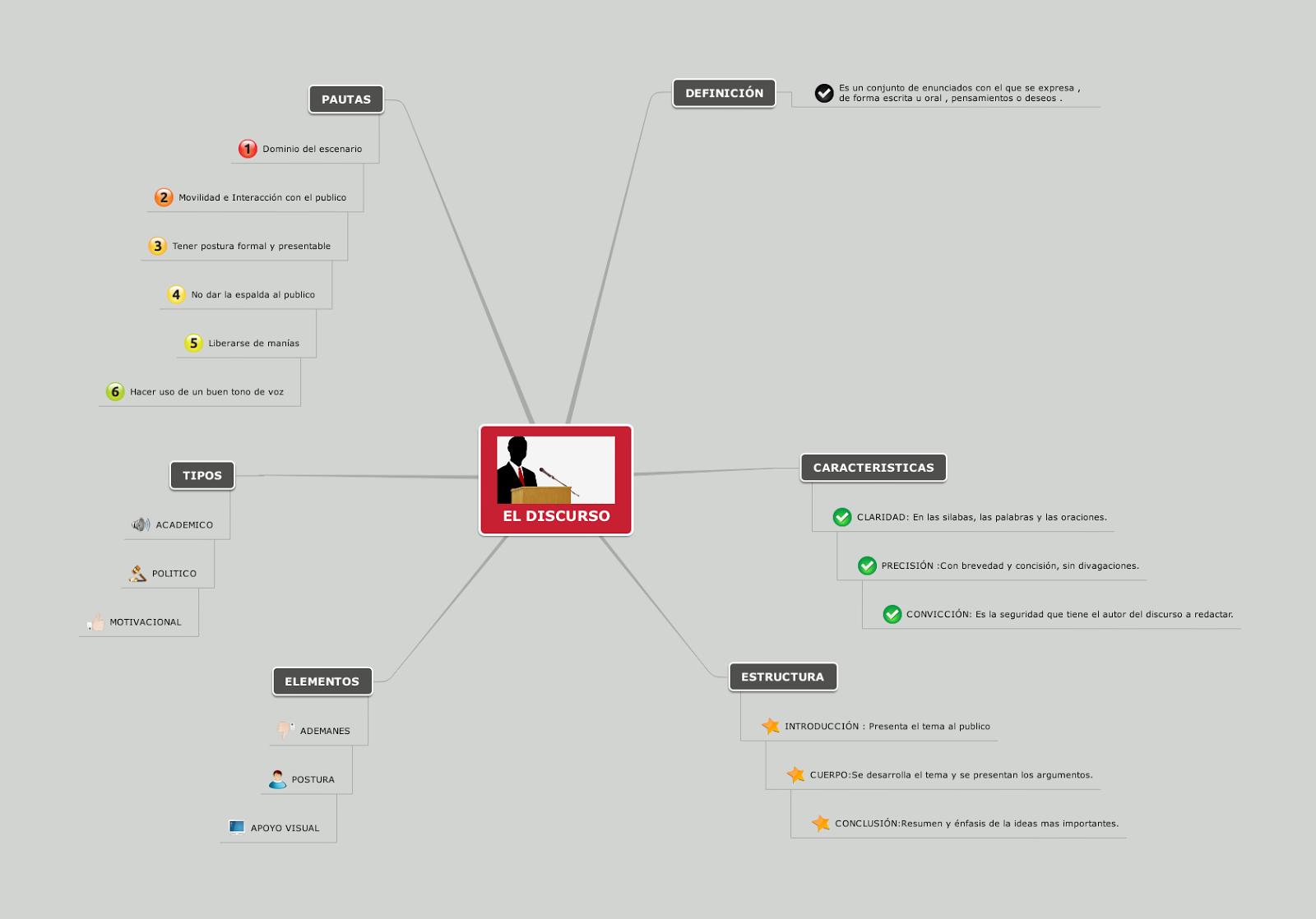 Musicaperuana Mapa Sematico El Discurso