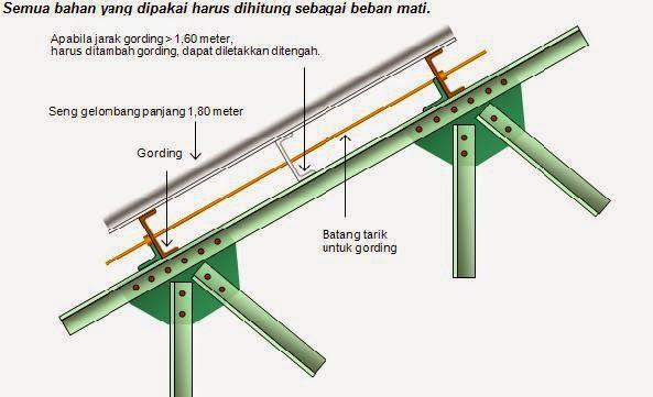Harga Grosir Rangka Atap Baja Ringan Semarang Per M2