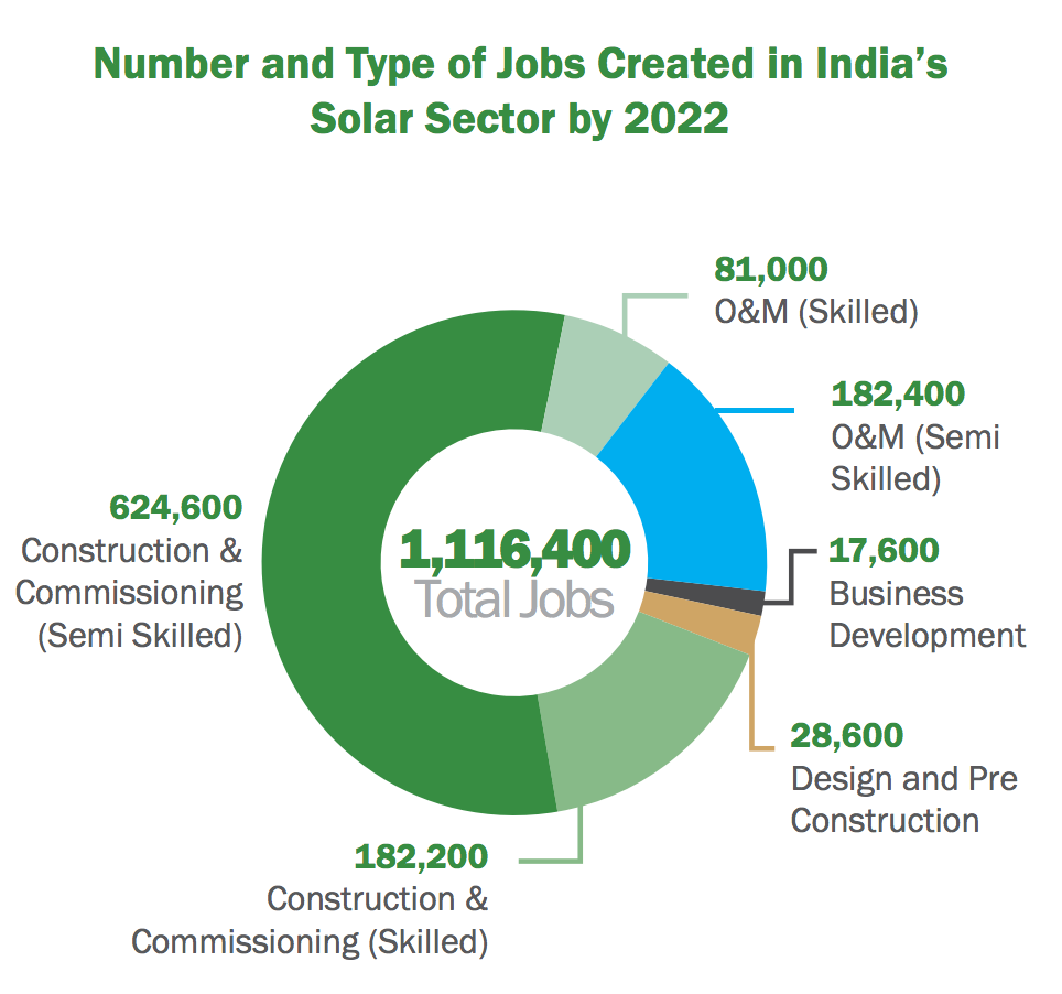 number and type of jobs created in India's solar sector