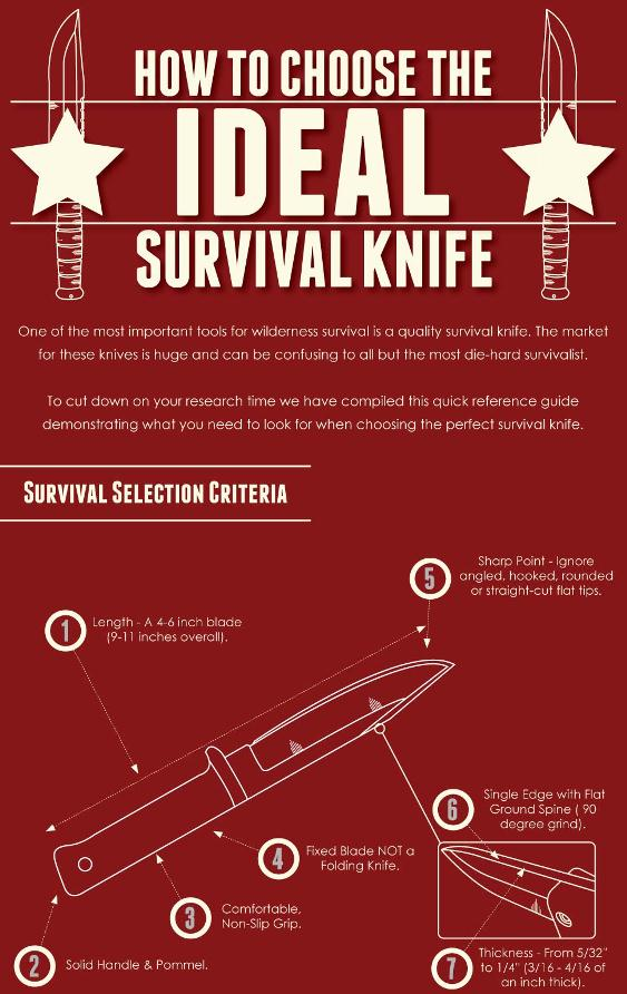 Choosing The Ideal Survival Knife
