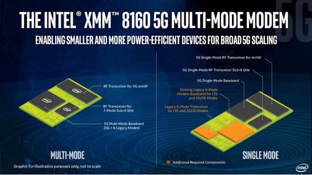 Intel XMM 8160 5G Modem enabling smaller and more power - qasimtricks.com