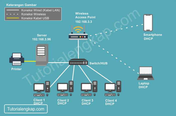 Tutorialengkap Cara konfigurasi Sharing Printer Pada Jaringan Komputer