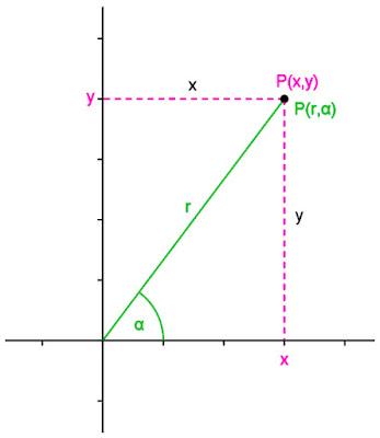 Mengenal Koordinat Kartesius dan Polar dalam Matematika Mengenal Koordinat Kartesius dan Polar dalam Matematika