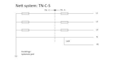 TN anlegg