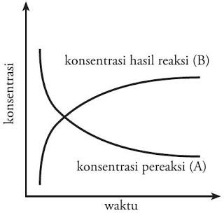 Laju reaksi beserta faktor faktor yang mempengaruhinya blog kimia pada saat pereaksi a berkurang hasil reaksi b akan bertambah perhatikan diagram perubahan konsentrasi pereaksi dan hasil reaksi pada gambar 1 ccuart Gallery