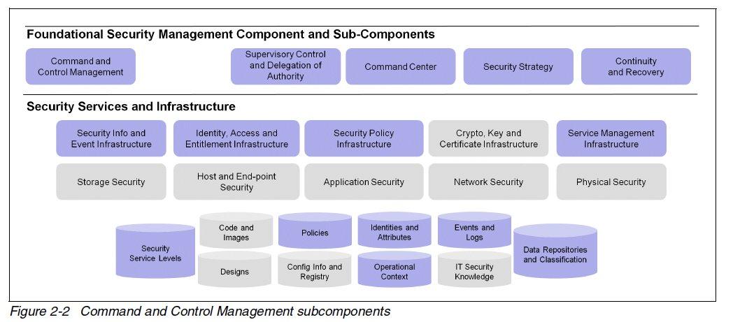 Blog enterprise information technology architecture topic 5 figure enterprise security and blueprint framework ibm malvernweather Gallery