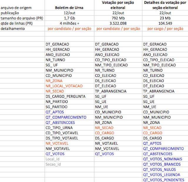3 arquivos com informações da votação por seção eleitoral (Boletim de Urna, Votação por seção e Detalhes)