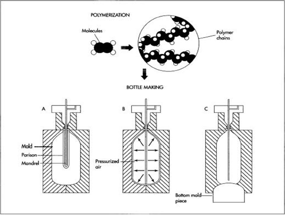 Proses Pembuatan Botol Plastik ~ Textile KNOWLEDGE