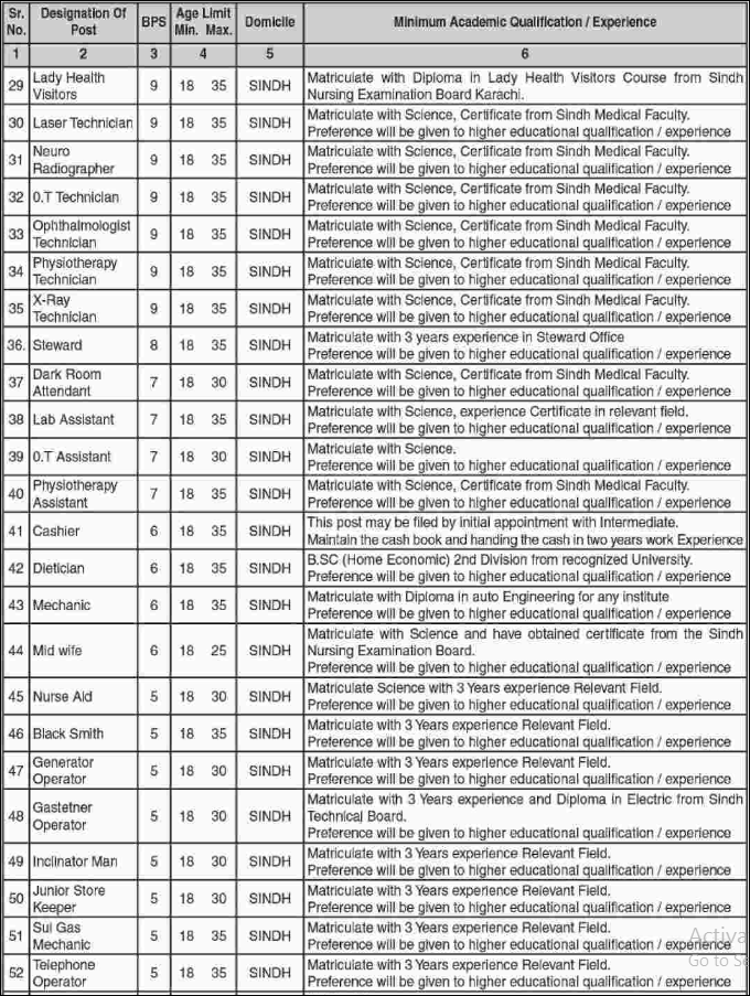 Advertisement for Civil Hospital Karachi Jobs January 2019 Page No. 3/6