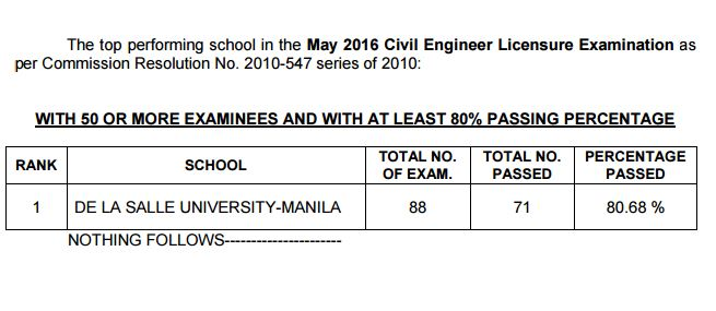 Top performing school Civil Engineer board exam May 2016