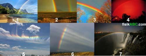macam-macam bentuk pelangi: primer, sekunder, Supernumerary, Merah, Awan, roda dan pelangi bulan