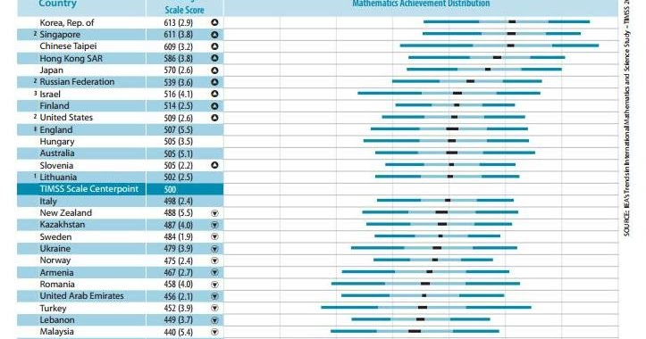 Timss Scores 2011