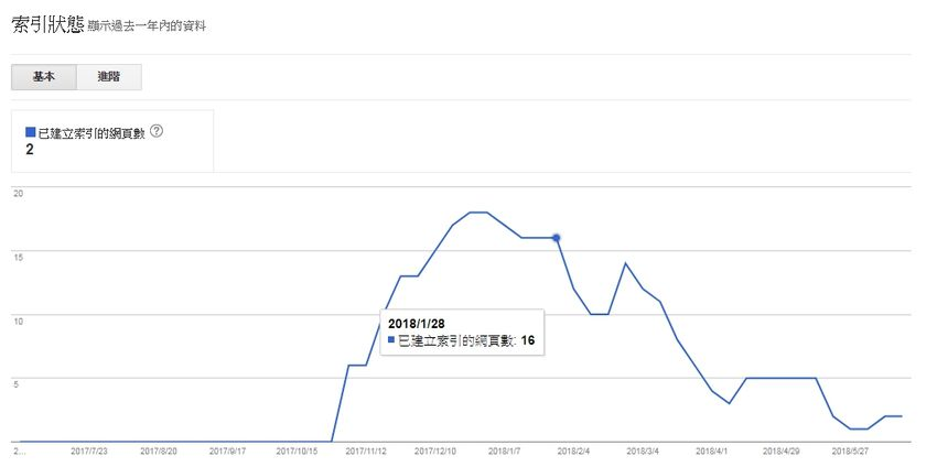 google-search-console-index-decrease-blogger-cctld-com-3.jpg-Blogger 恢復網址後綴(.com),可能導致 Google 網站管理員索引大幅下降(search console)