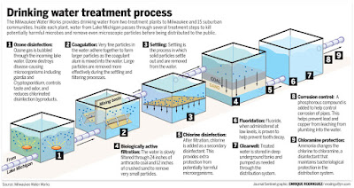 Water Treatment Equipment System