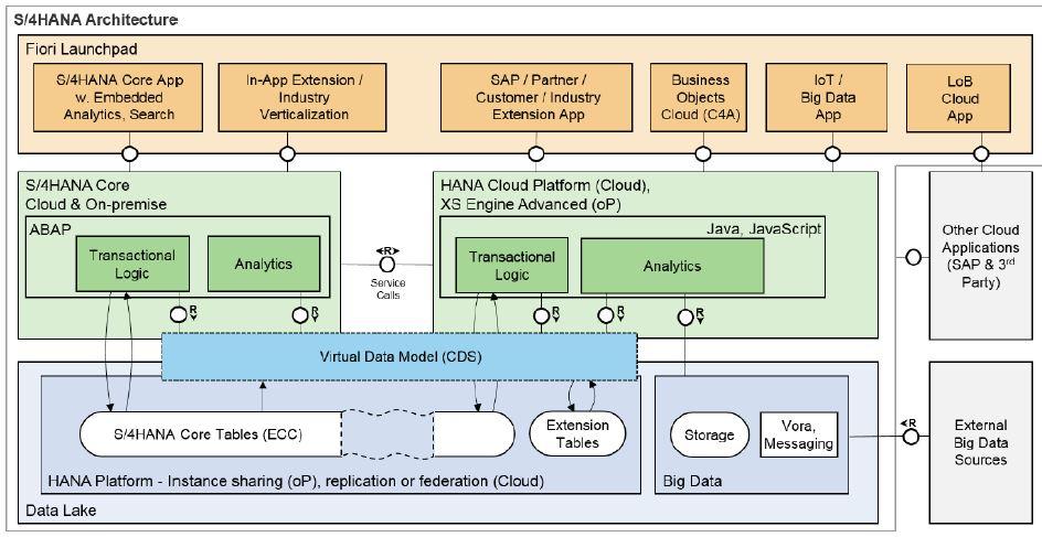 SAP ABAP Central: Performance Optimization for ABAP CDS view