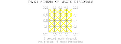 Panmagic torus order 4 schema of magic diagonals