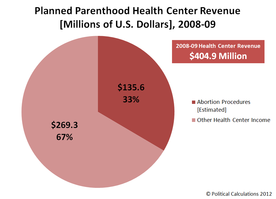 Planned Parenthood Health Center Revenue [Millions of U.S. Dollars], 2008-09