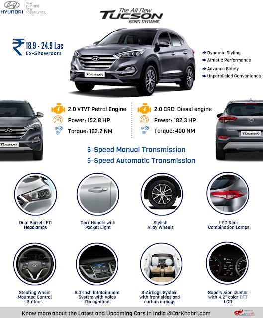 2016 Hyundai Tucson Infographic