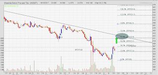 Target saham WSBP