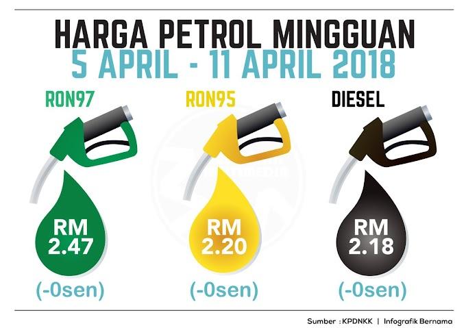 Harga Runcit Produk Petroleum 5 April Sehingga 11 April