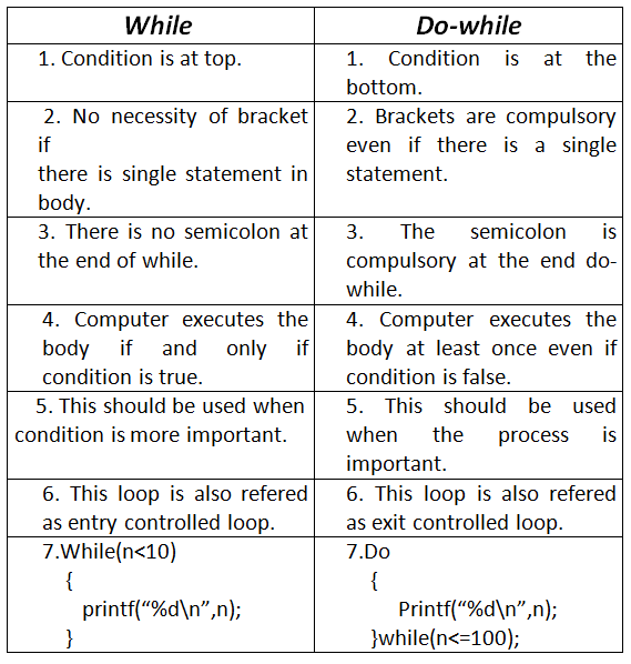 Difference Between While And Do Loop