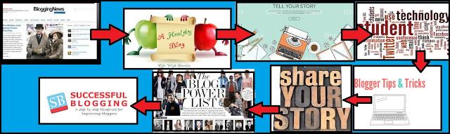 paise kamane ke liye blogging ke topics