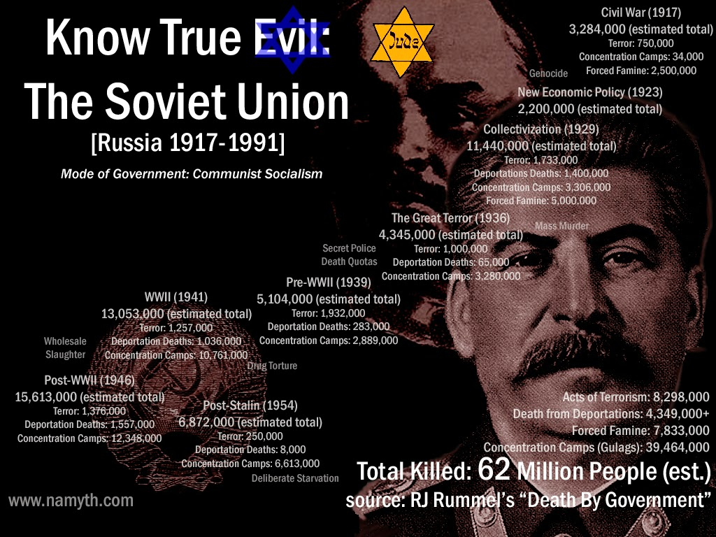 the issue of communism that rooted the killings of the soviet union Held at the time that right-wing killings were relatively insignificant the soviet union the soviet union, and communism.