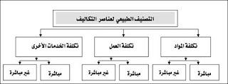 محاسبة التكاليف pdf