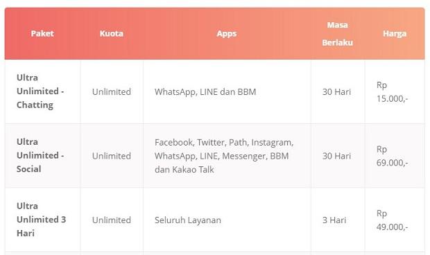 Paket Internet Unlimited April Terbaru 2019 Ultra Unlimited Add On BOLT!