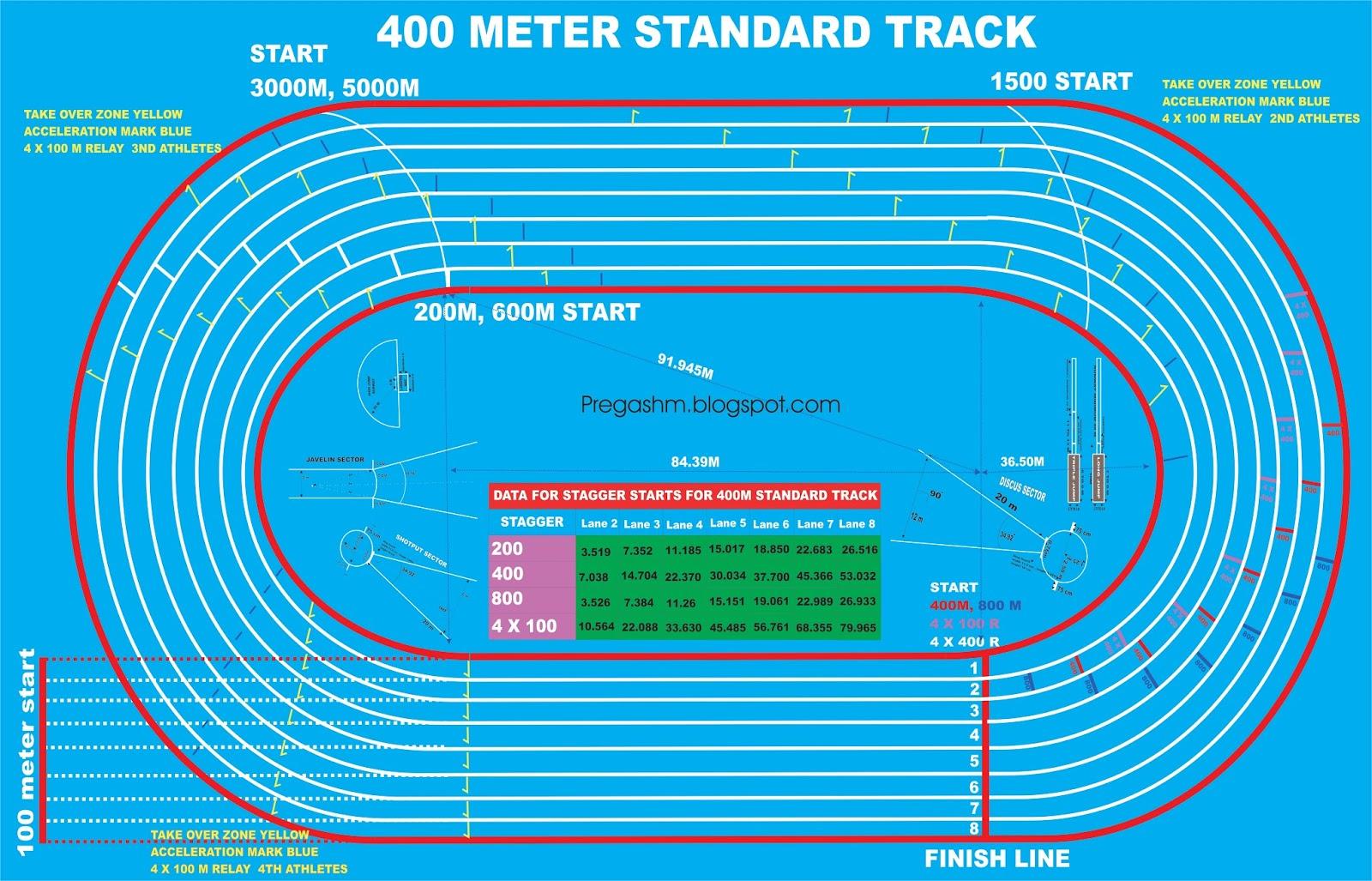 high school shot put diagram wiring for car alternator m pregash measurements