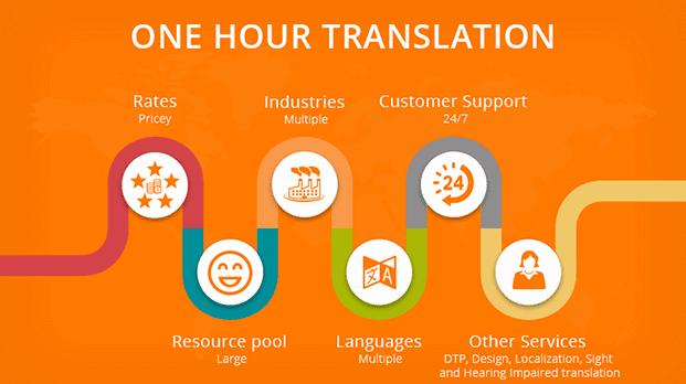 One Hour Translation  (خاص بالمترجمين)