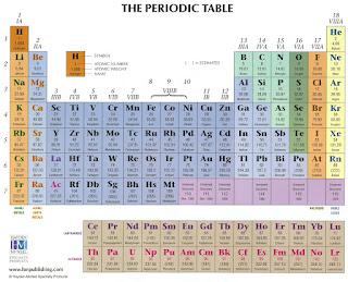 44 unsur kimia terancam punah