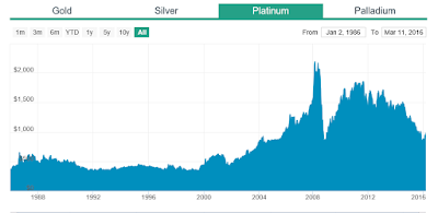 Platinum Prices Graph