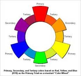 Yuuukkk belajar warna rafis better ogden rood mengembangkannya dengan membuat lingkaran warna dengan warna utama merah hijau biru yang di tengahnya ada warna putih semua warna murni yang ccuart Gallery
