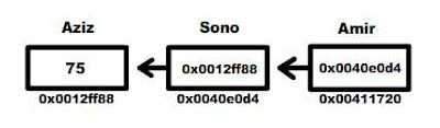 Diagram Pengunaan Pointer Pada Pointer - Belajar C++