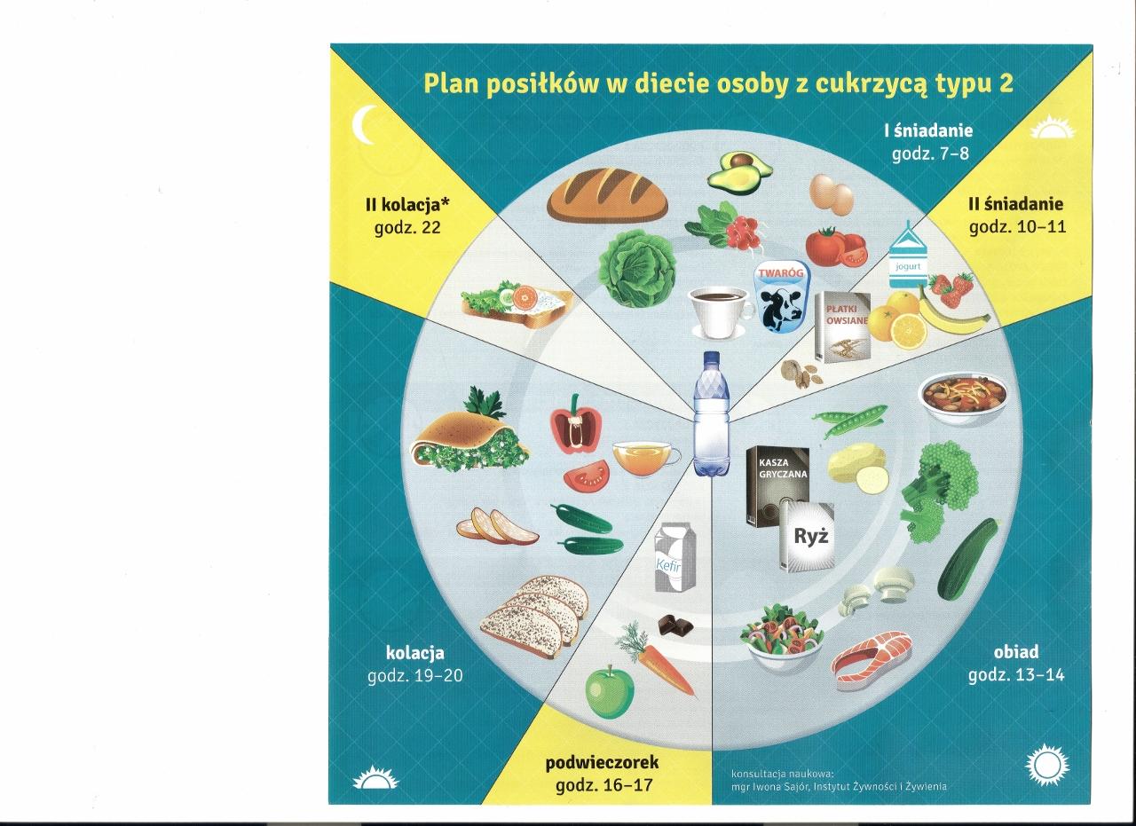 Zyj Z Cukrzyca Dieta W Cukrzycy Grafika