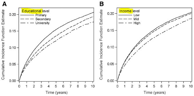 図:教育歴、収入と脳卒中再発率