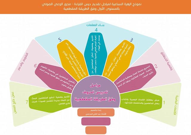 مراحل الدرس القرائي بالمستوى الأول وفق الطريقة المقطعية
