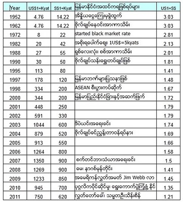 And Burmese Kyat S History By Zaw Aung