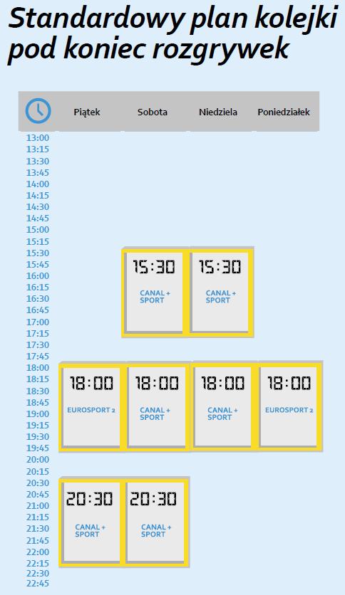 Standardowy plan kolejki - źródło Ekstraklasa Piłkarskiego Biznesu 2016