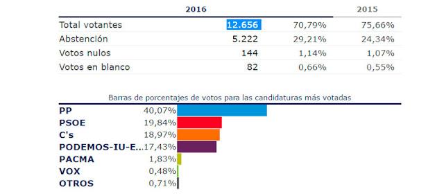 Cuadro resumen oficial  sobre los resultados electorales 26j en Illescas