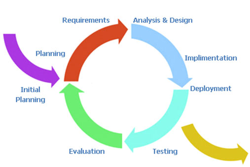 Methodology the waterfall model information technology essay