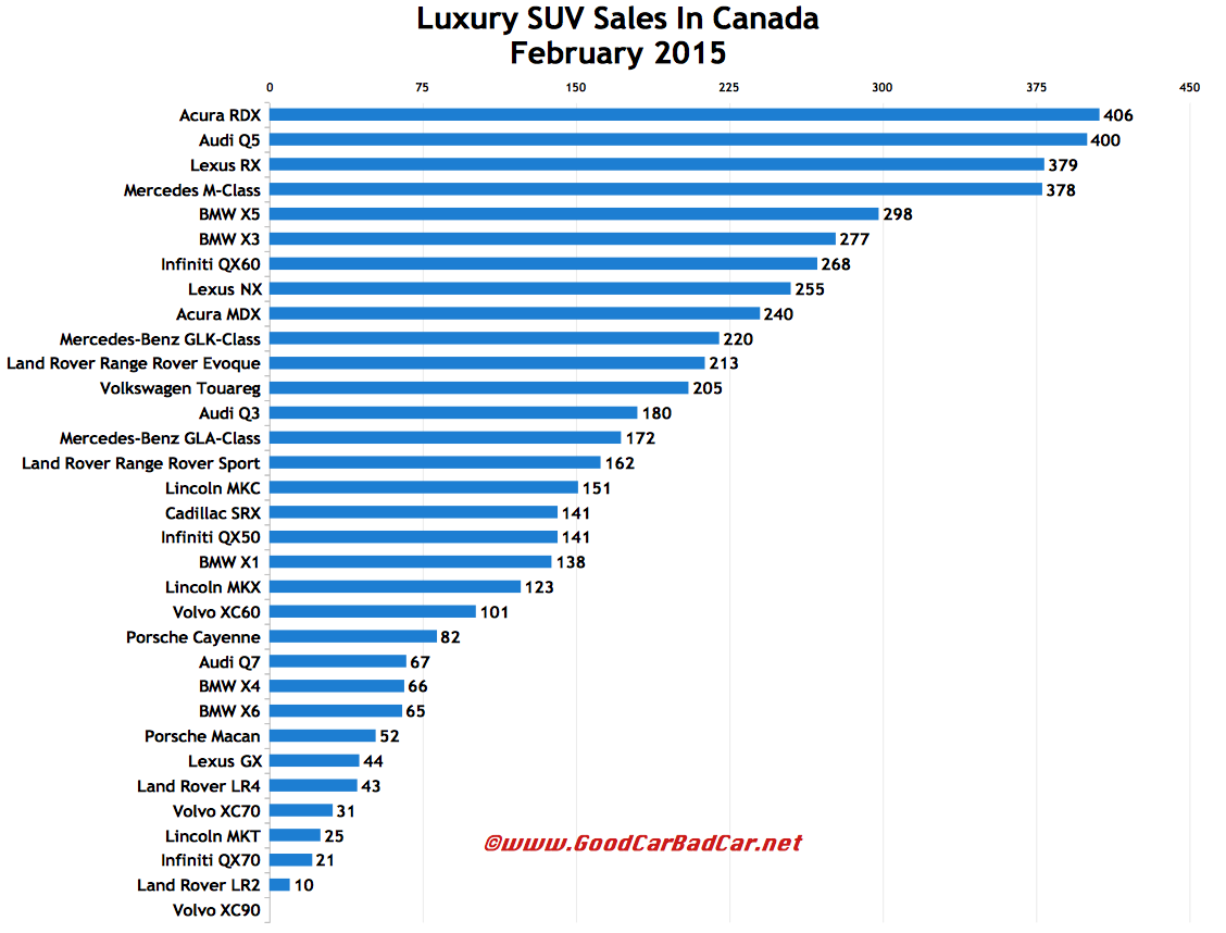 Canada luxury SUV sales chart February 2015