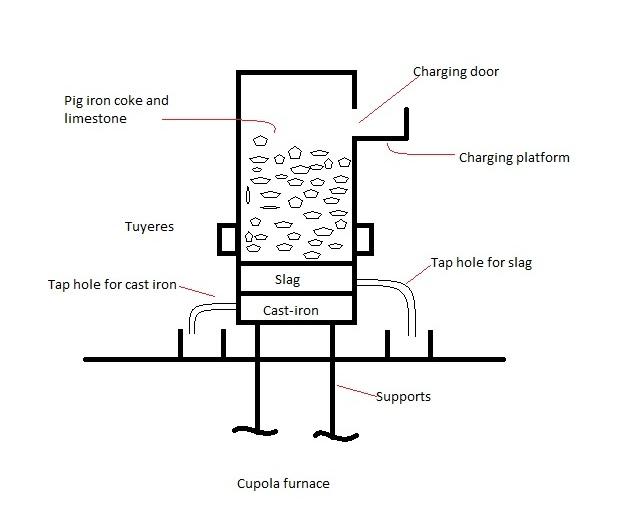 Cupola Furnace: Working principle, Construction